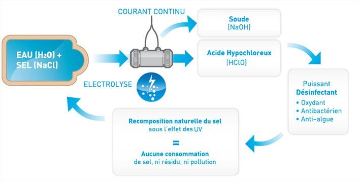 L 39 lectrolyse le traitement automatis de l eau de sa for Traitement de l eau piscine